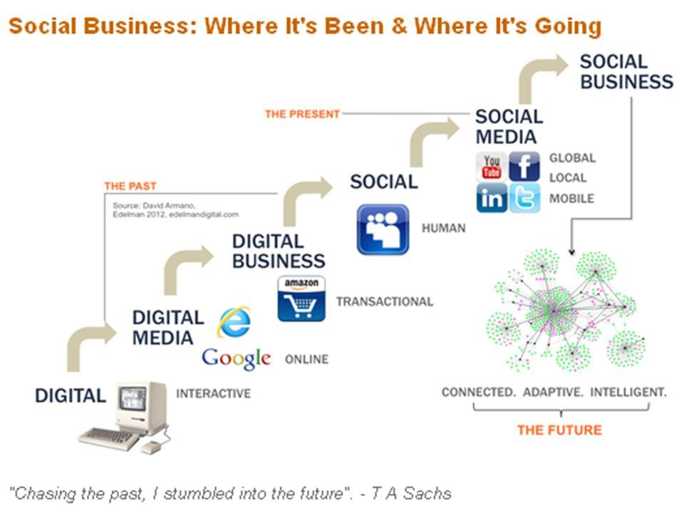 Social Business_Social Selling_Mark Hewitt_Socially Savvy.jpg