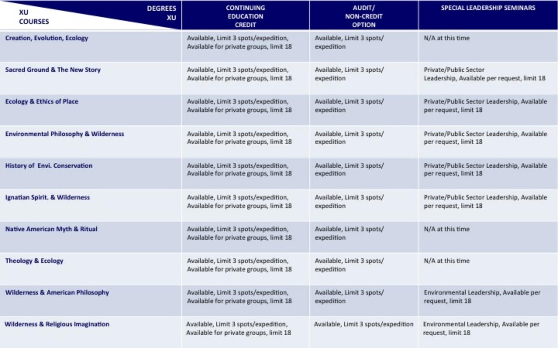 Audit/Non-Credit Course Chart