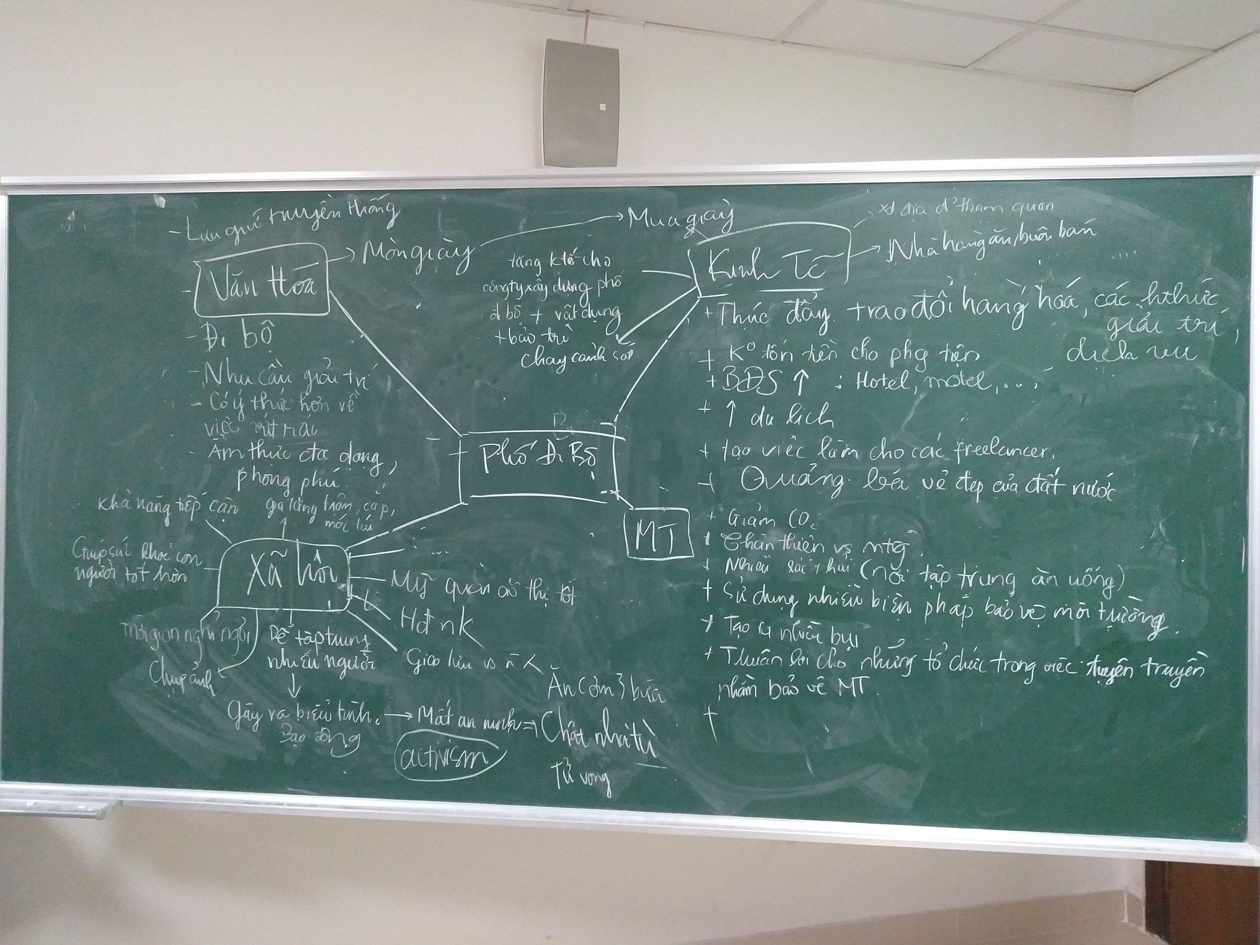 Students' 4 Pillars of Sustainability analysis on Pedestrian Street