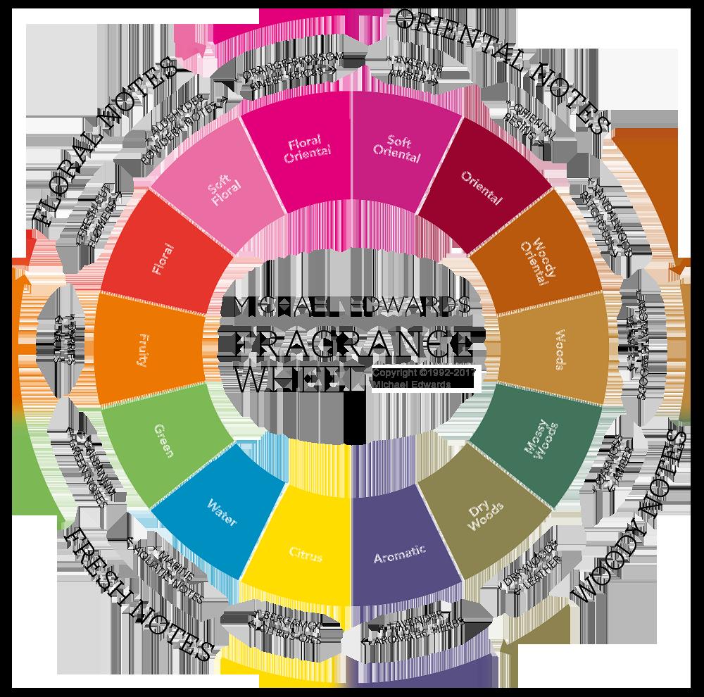 Fragrance Wheel.png