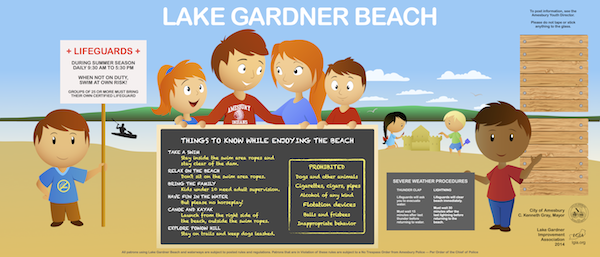 Lake Gardner beach is busy on summer days with families enjoying the shallow swimming area. The city offers swimming lessons, and lifeguards are on duty during the summer.