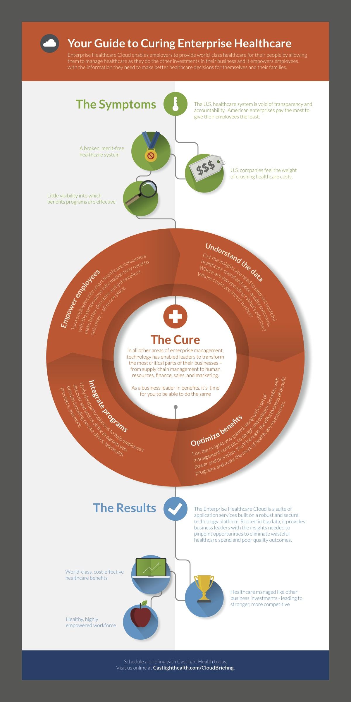 Castlight Health Process Visualization