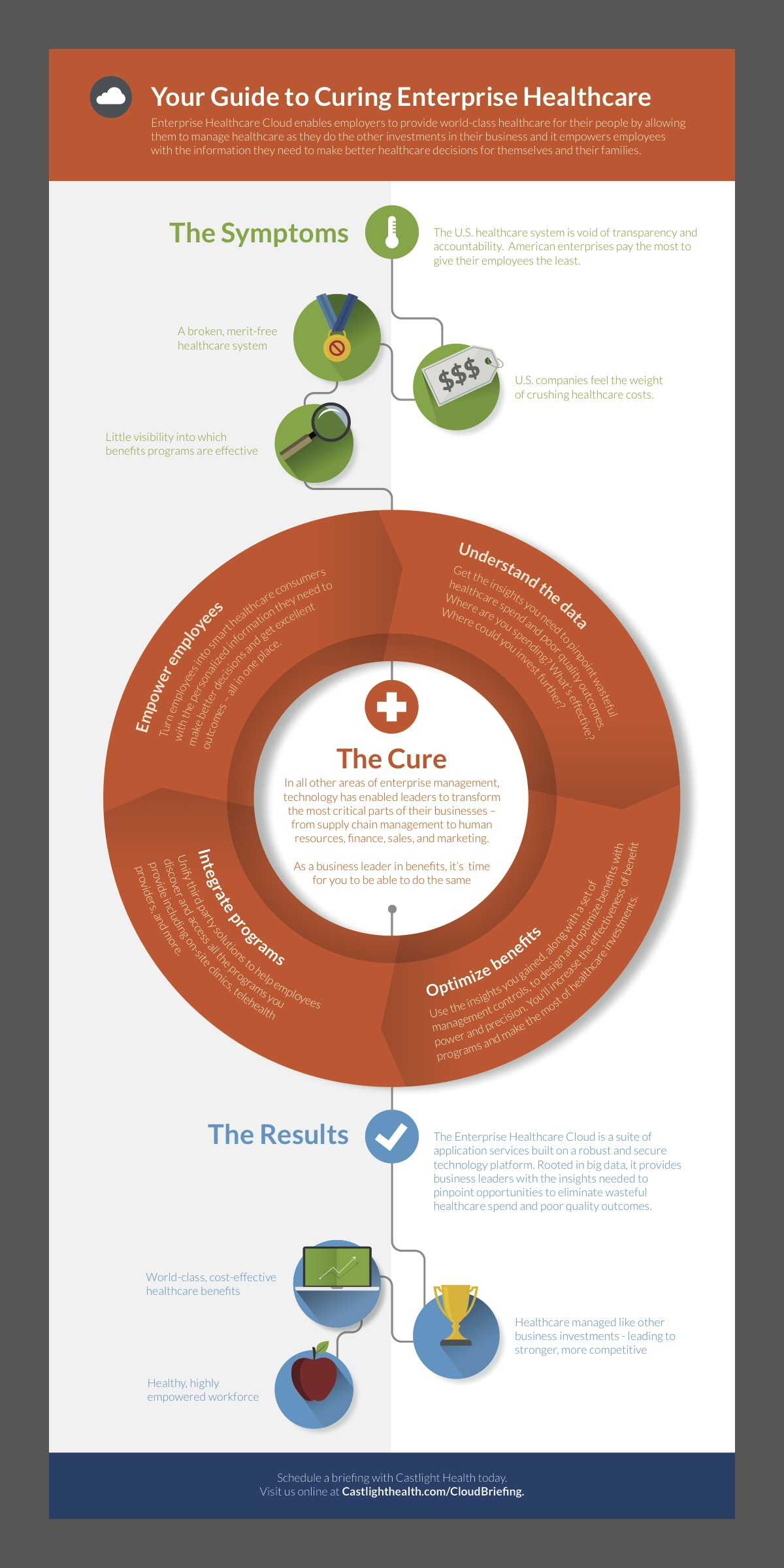 a data visualization for castlight health to demonstrate how their solution works.