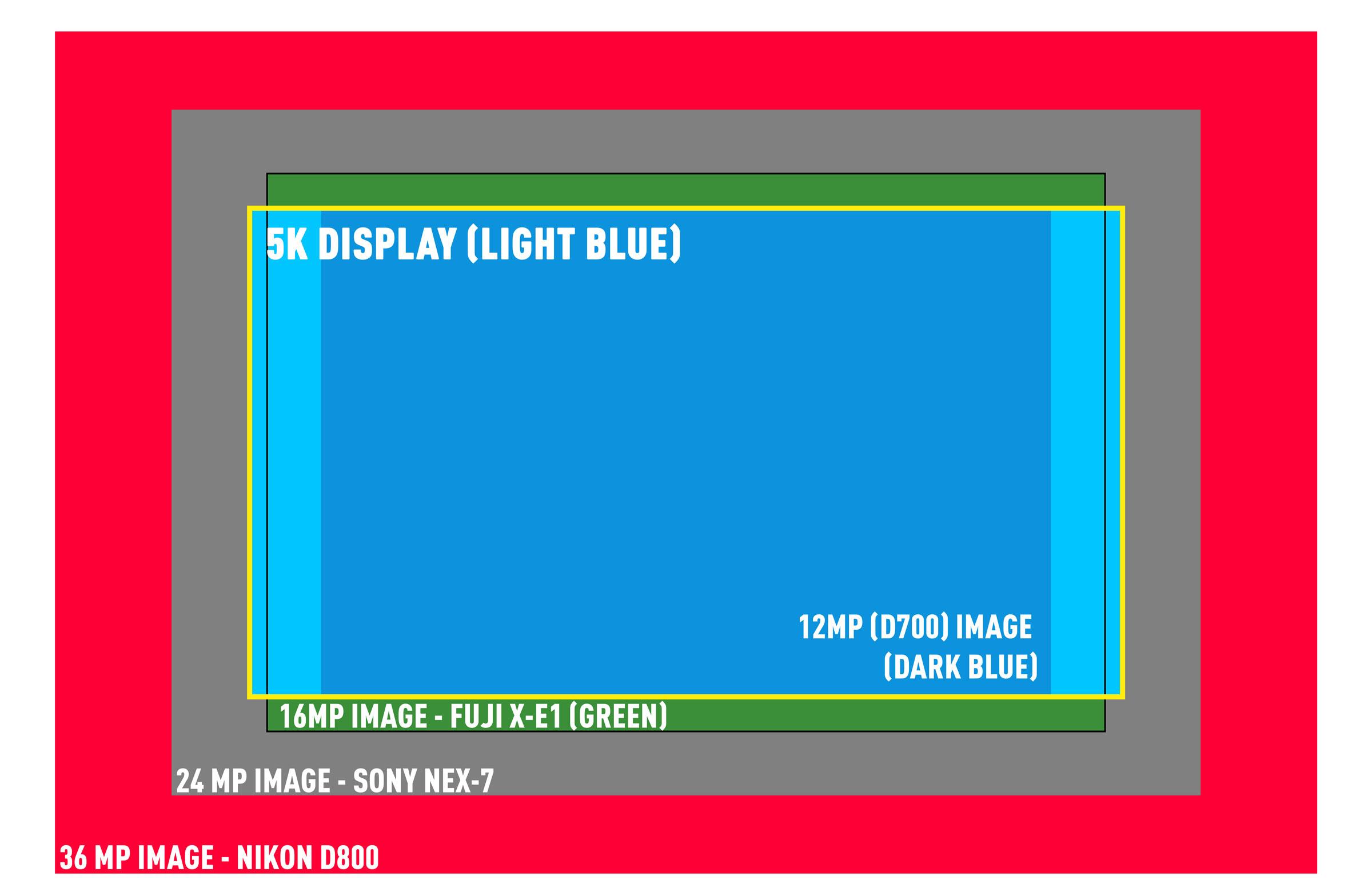 5K Display Size vs Common Image Sensors