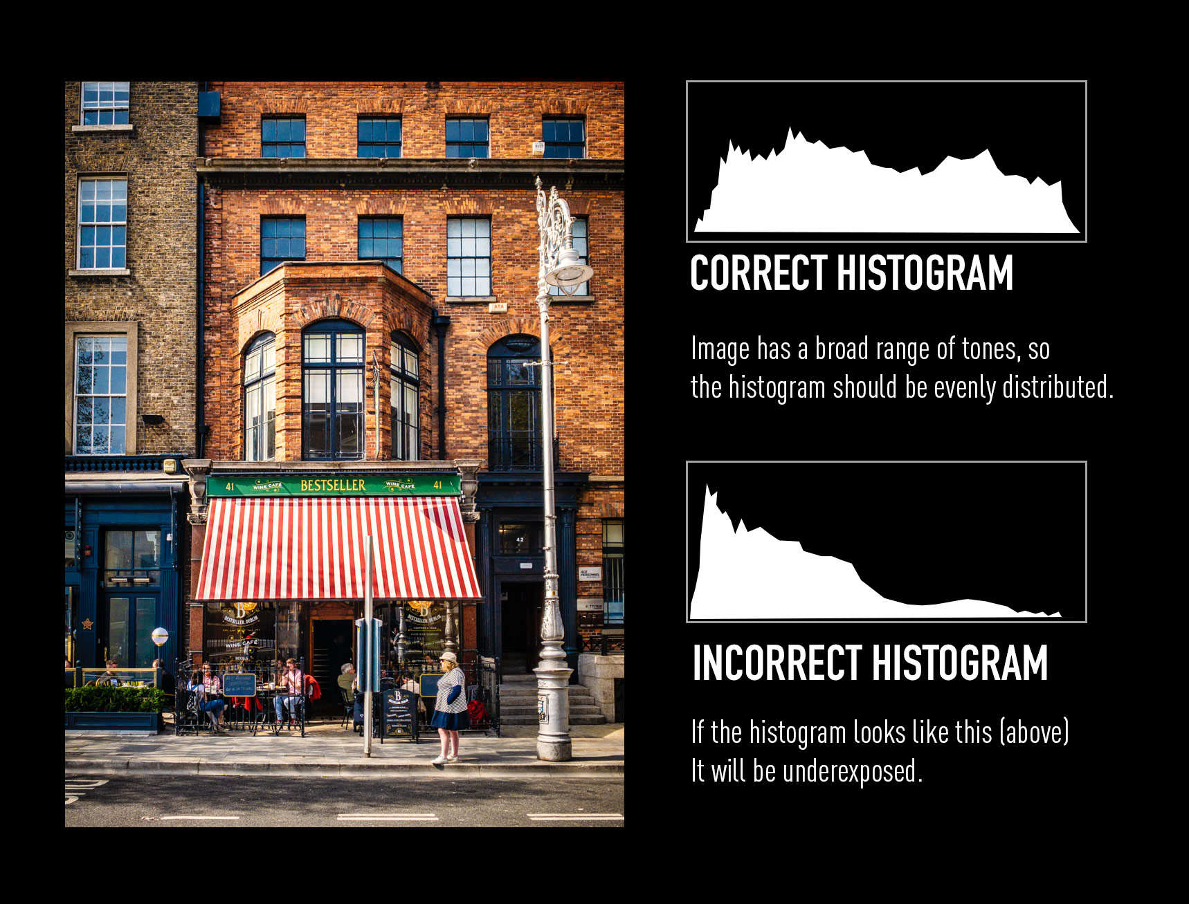 Using a histogram with an EVF t avoid incorrect exposure