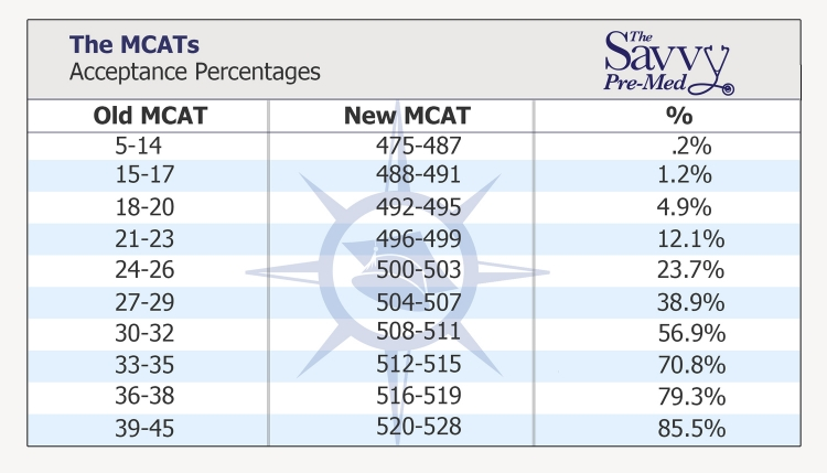 Why the MCAT Really Matters to Med Schools (it's not what