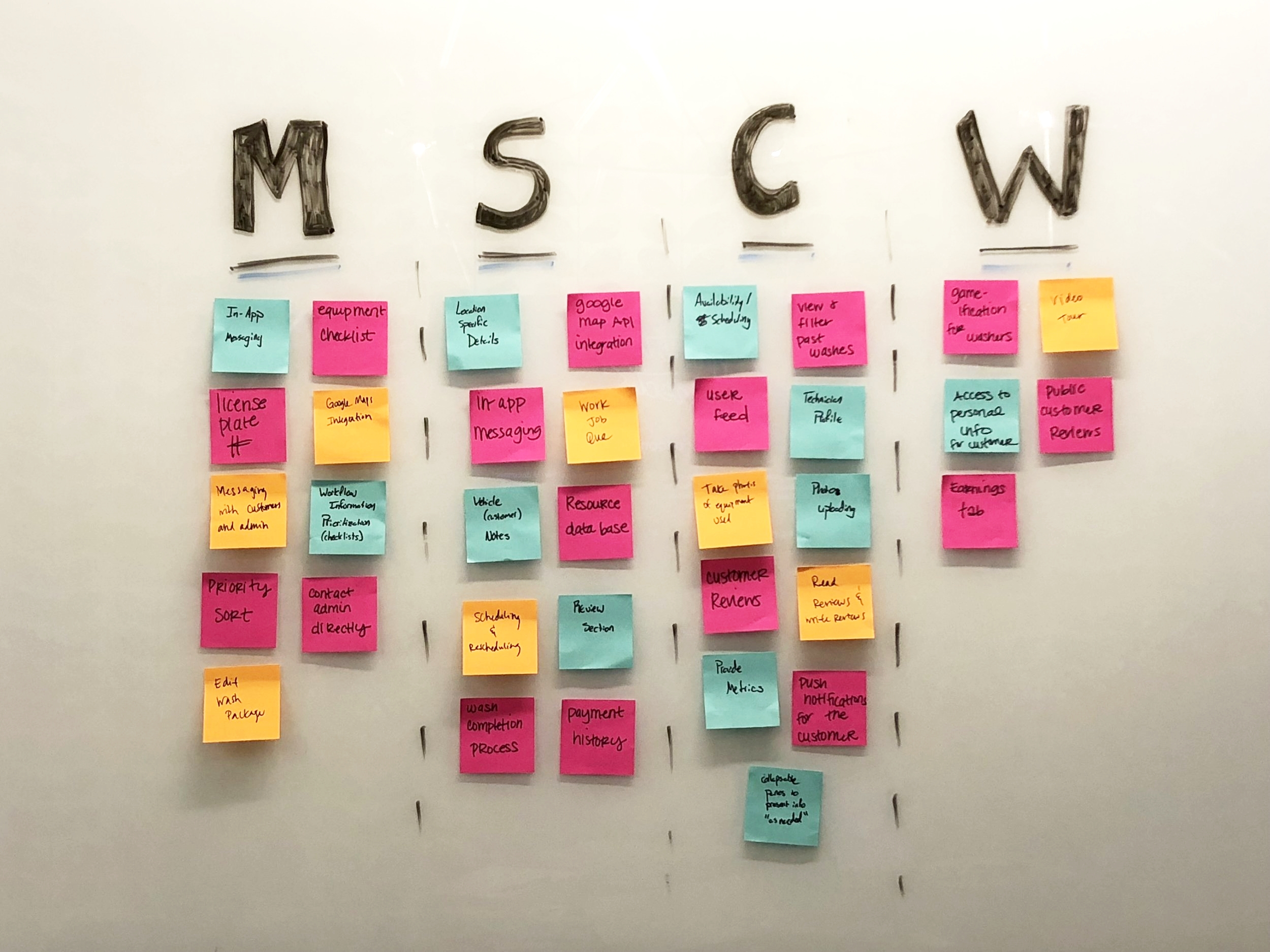 We used the MoSCoW method to decide on the app's features.
