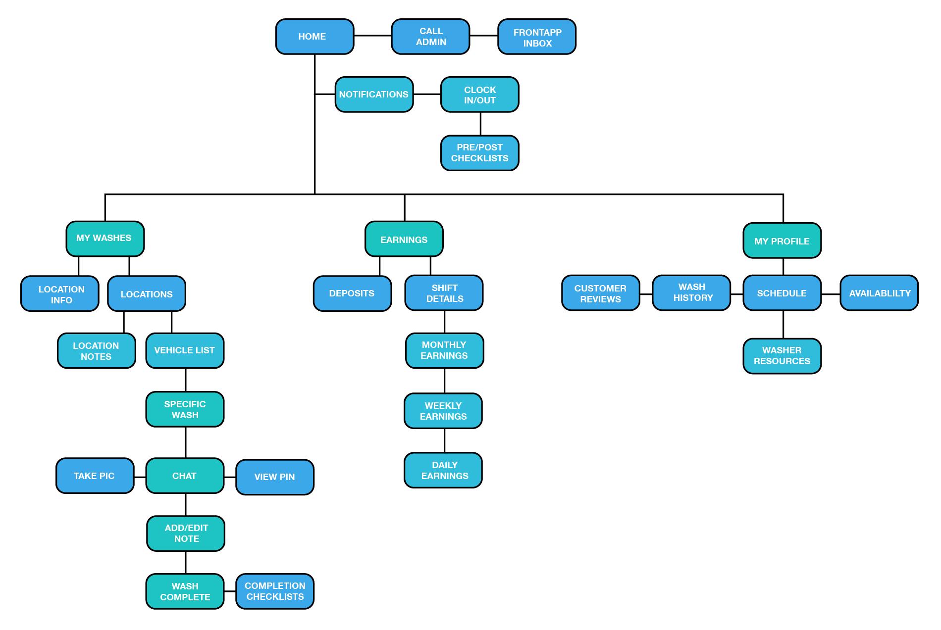SitemapP5.png