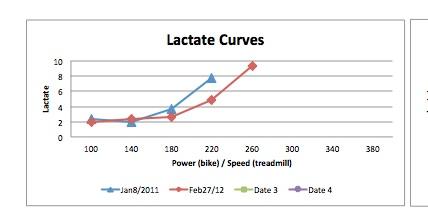 DrO's Lactate Test