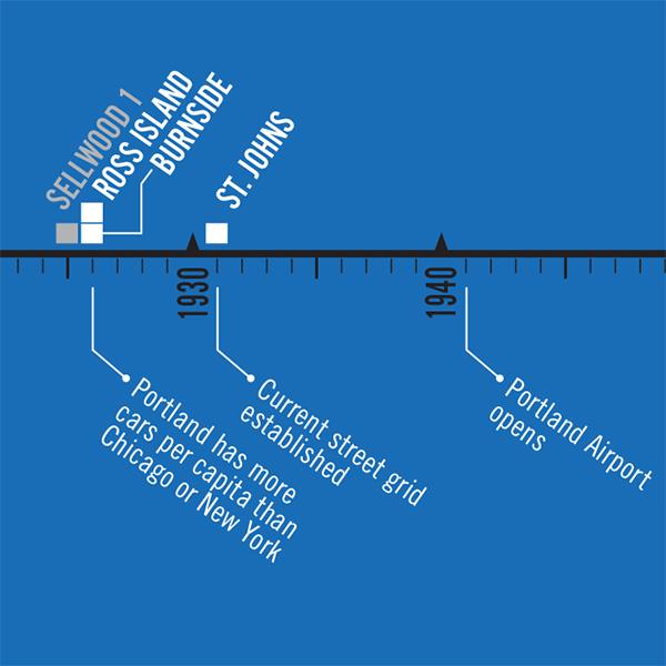 Urban development timeline