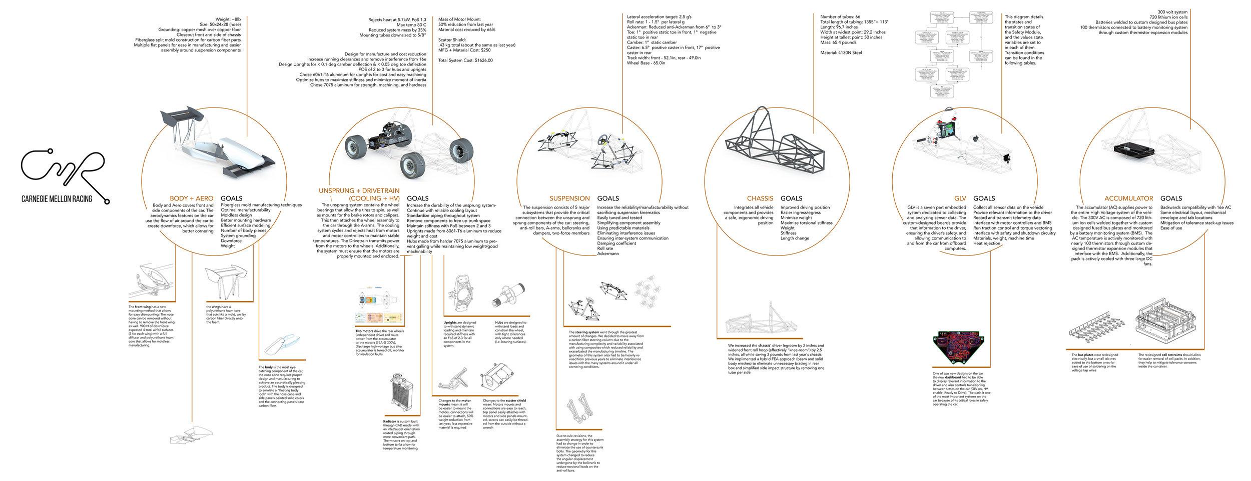 Uber Design Review Poster.jpg
