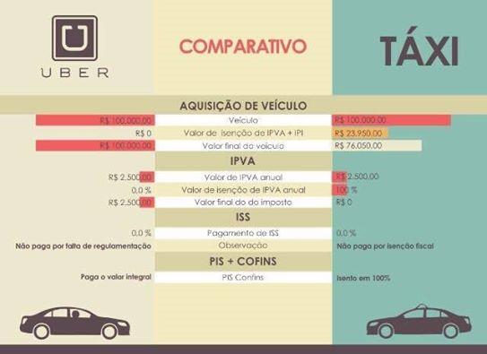 Infográfico maroto comparando Uber e Táxi. Não esquece que tem informação faltando ;)