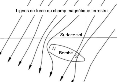 magnétométrie
