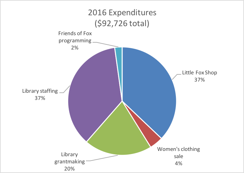 2016 spending.png