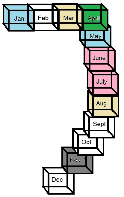 Synesthesia Months