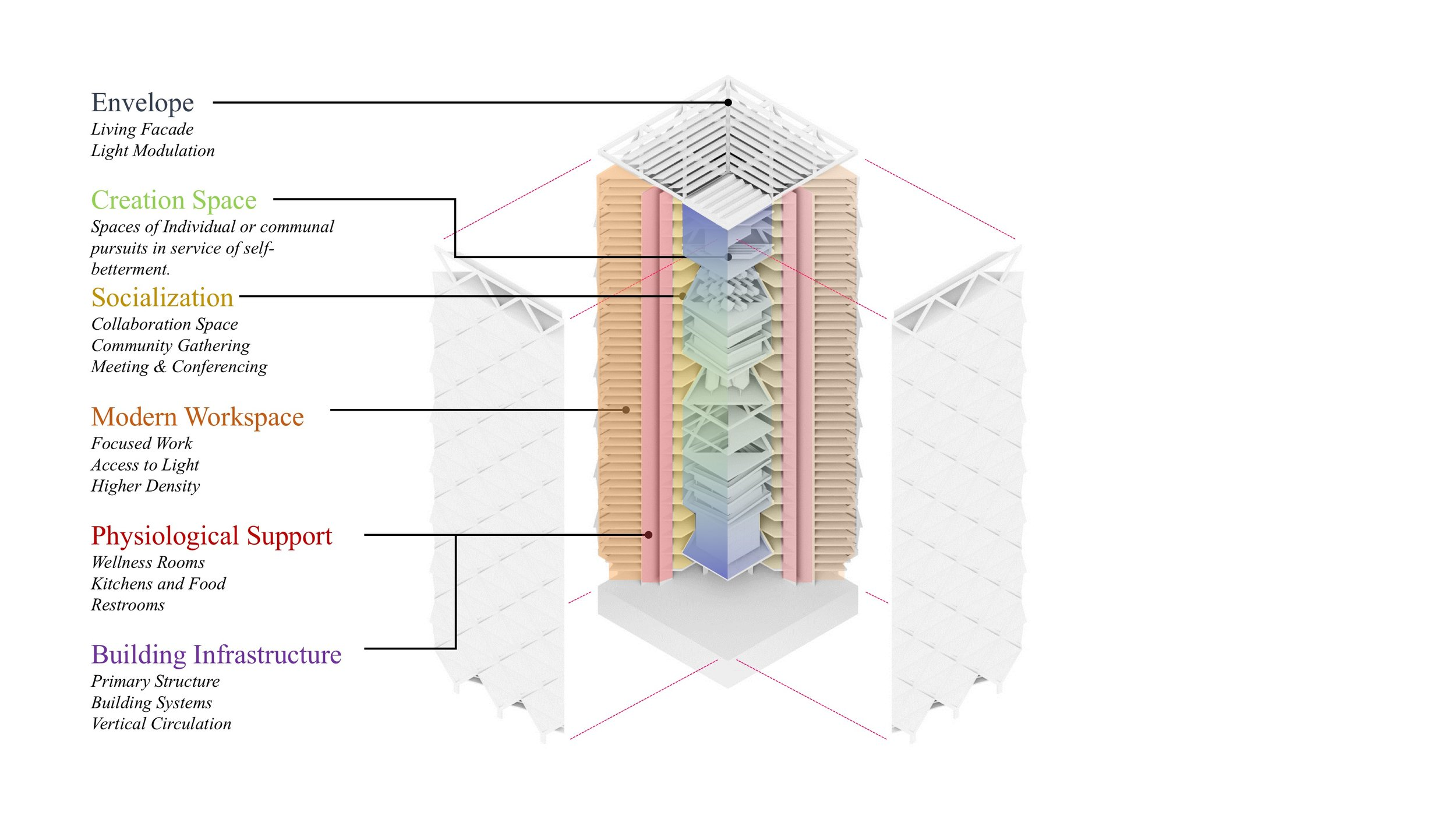 Zone Diagram