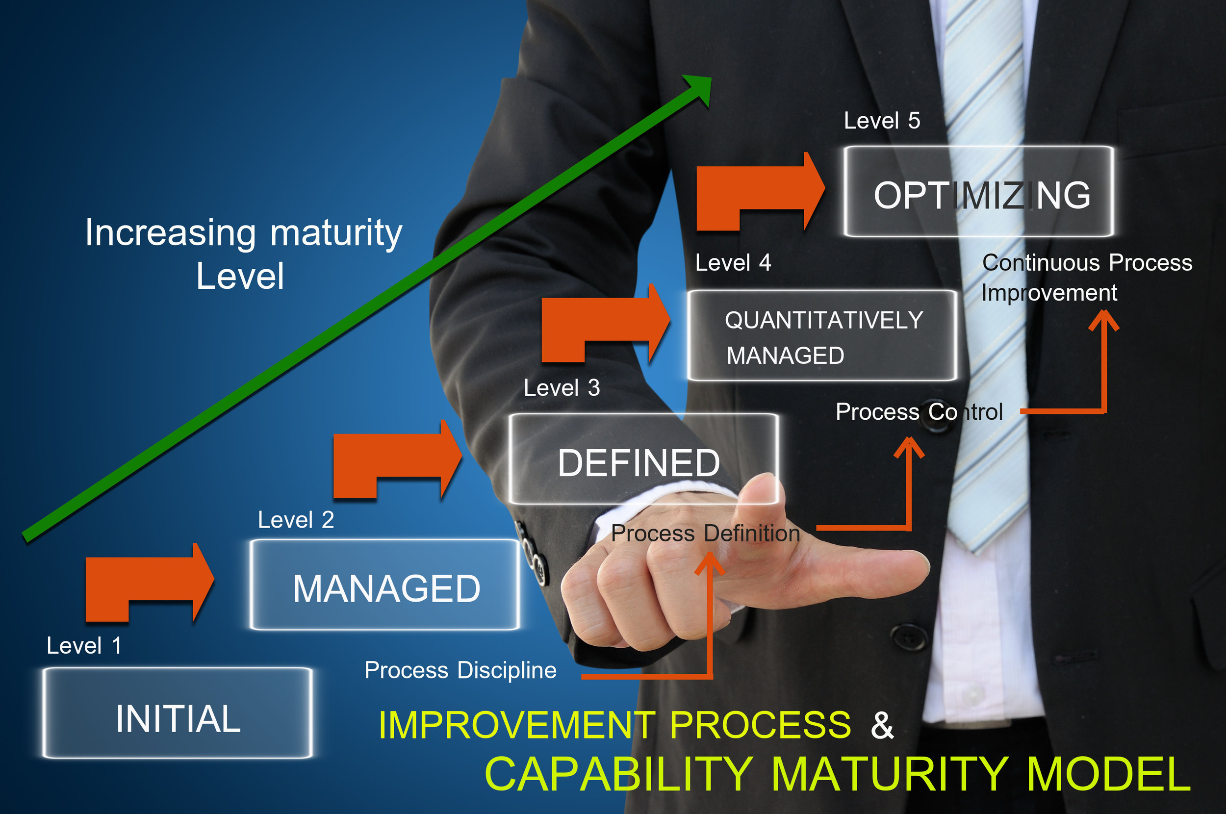 Enterprise  Security and  Risk Management