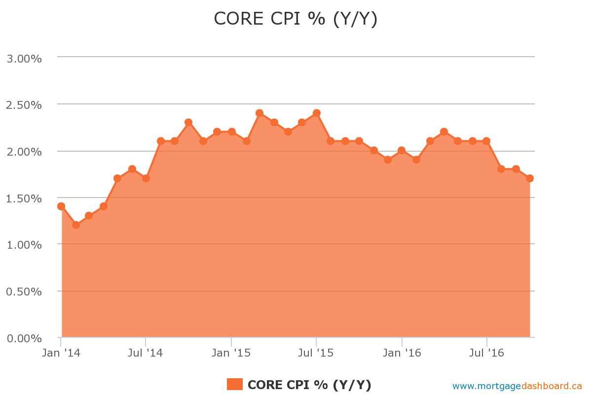 Chart courtesy of MortgageDashboard.ca