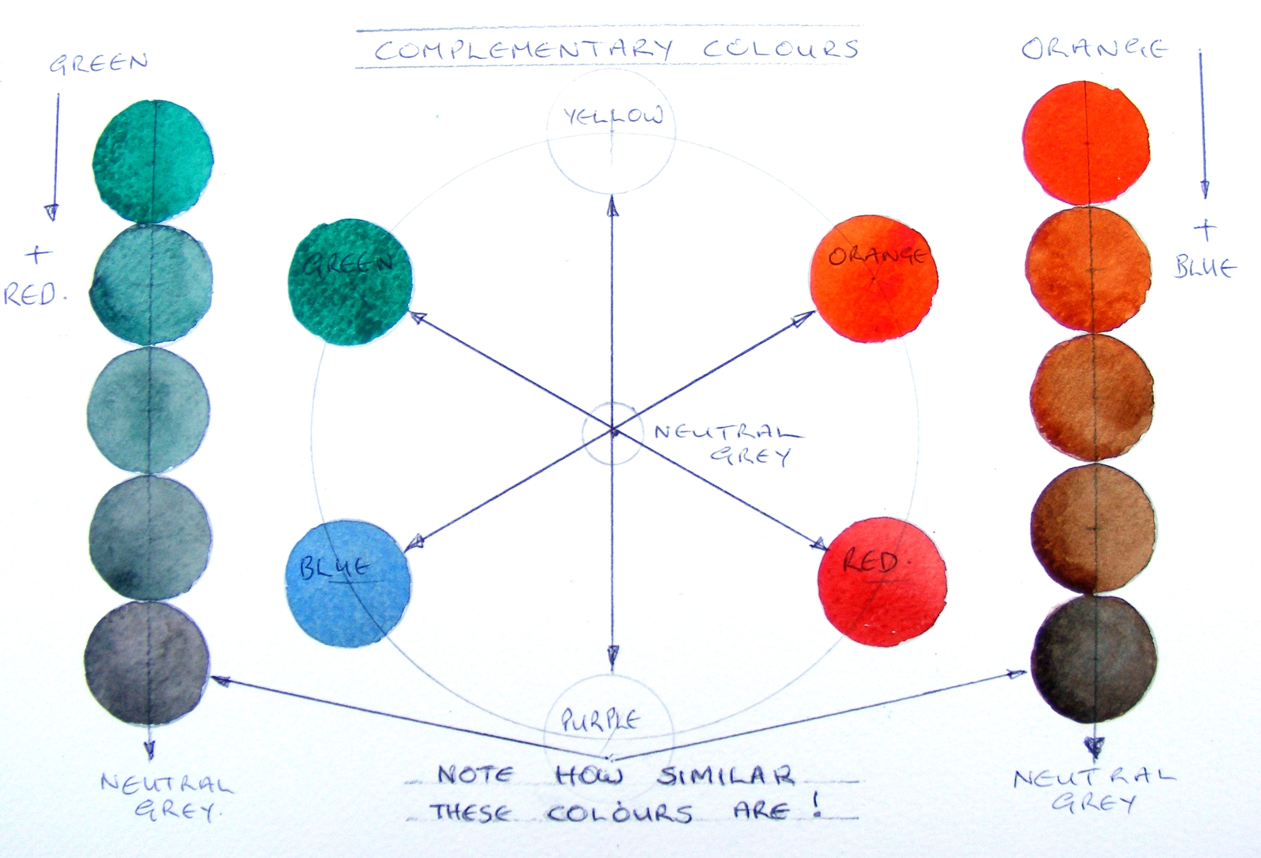 the complementary colours