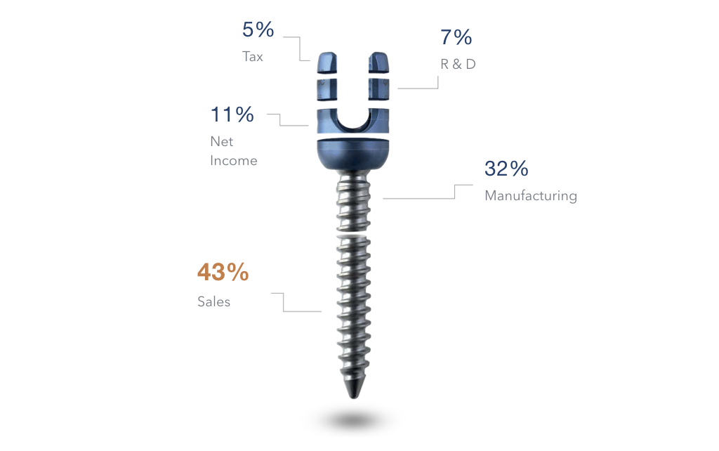 Savings - Reduce implant prices by 10 - 40 percent