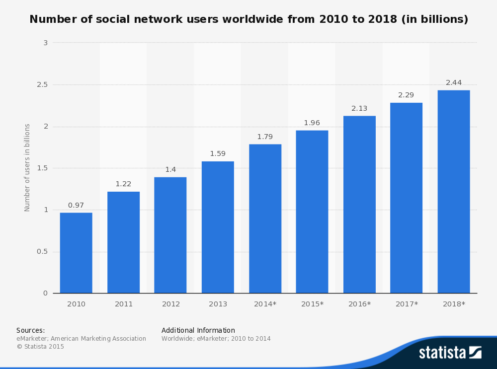 global social media users 2010 to 2018.png