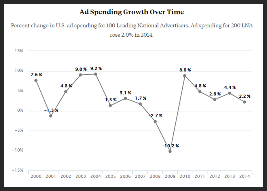 US advertising spend