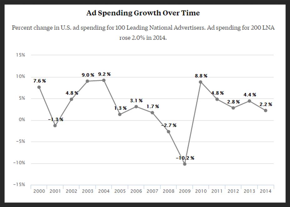 US advertising spend