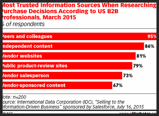 B2B marketing influencers
