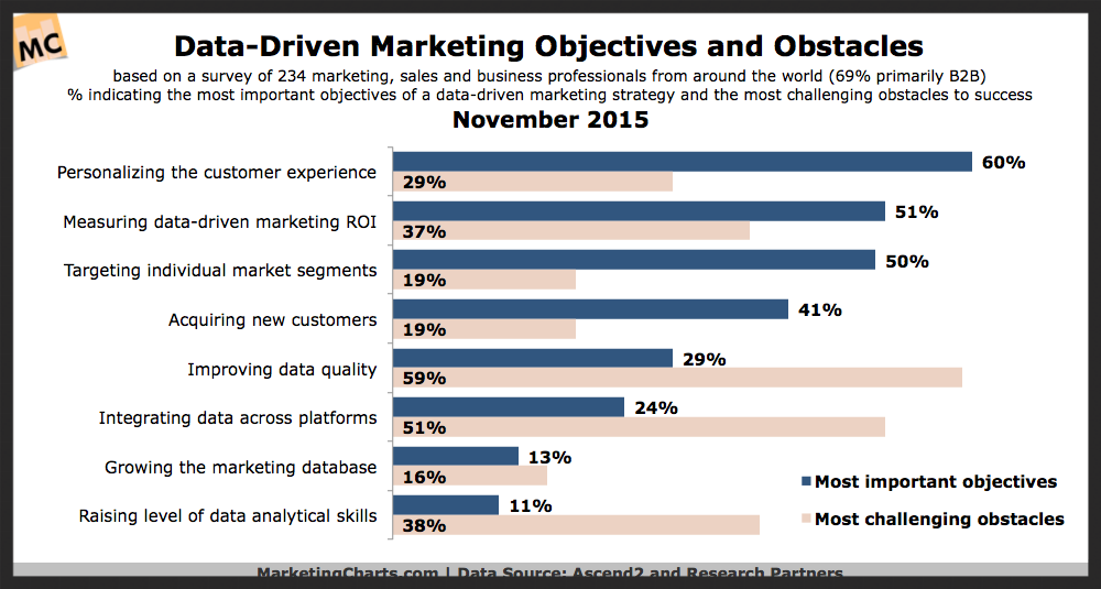 data driven marketing objectives and obstacles