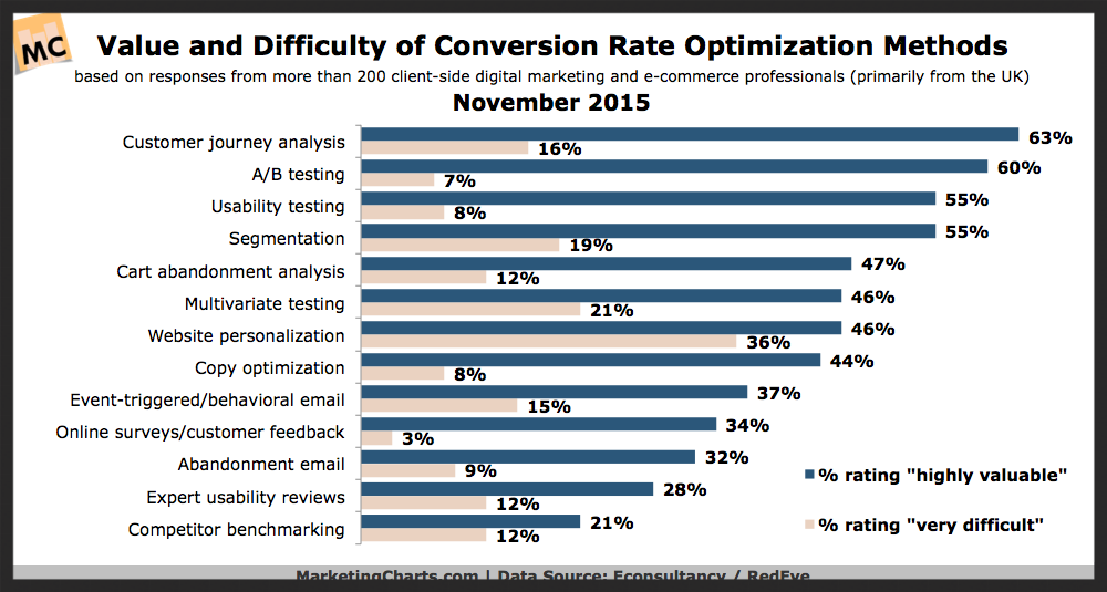 marketing conversion rate optimization
