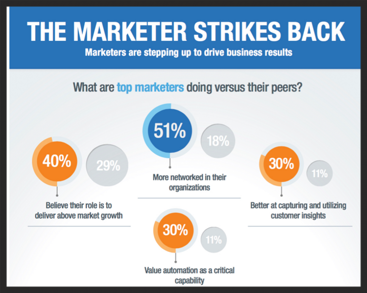 marketing drives business growth