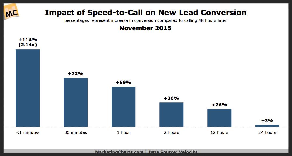 lead conversion