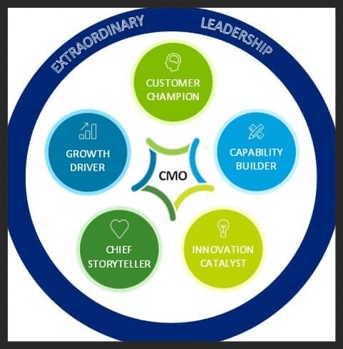 role of the cmo