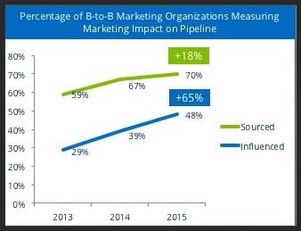 marketing pipeline metrics