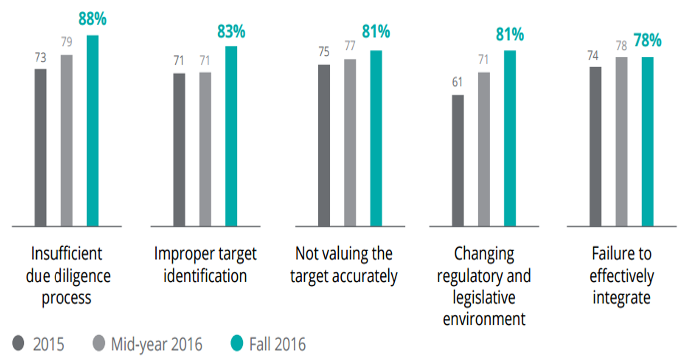 Source: Mergers and Acquisitions Year-End Trends Report - Deloitte