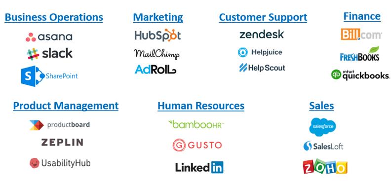 Sampling of popular SaaS applications across departments.