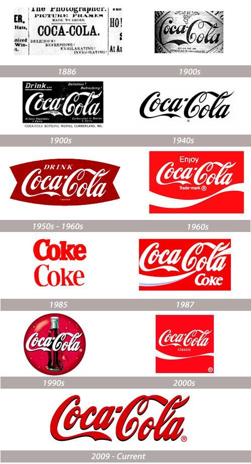 Coca-Cola logo progression from http://naldzgraphics.net/design-2/popular-logo-evolutions/