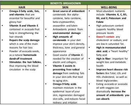Avocado Benefits.jpg