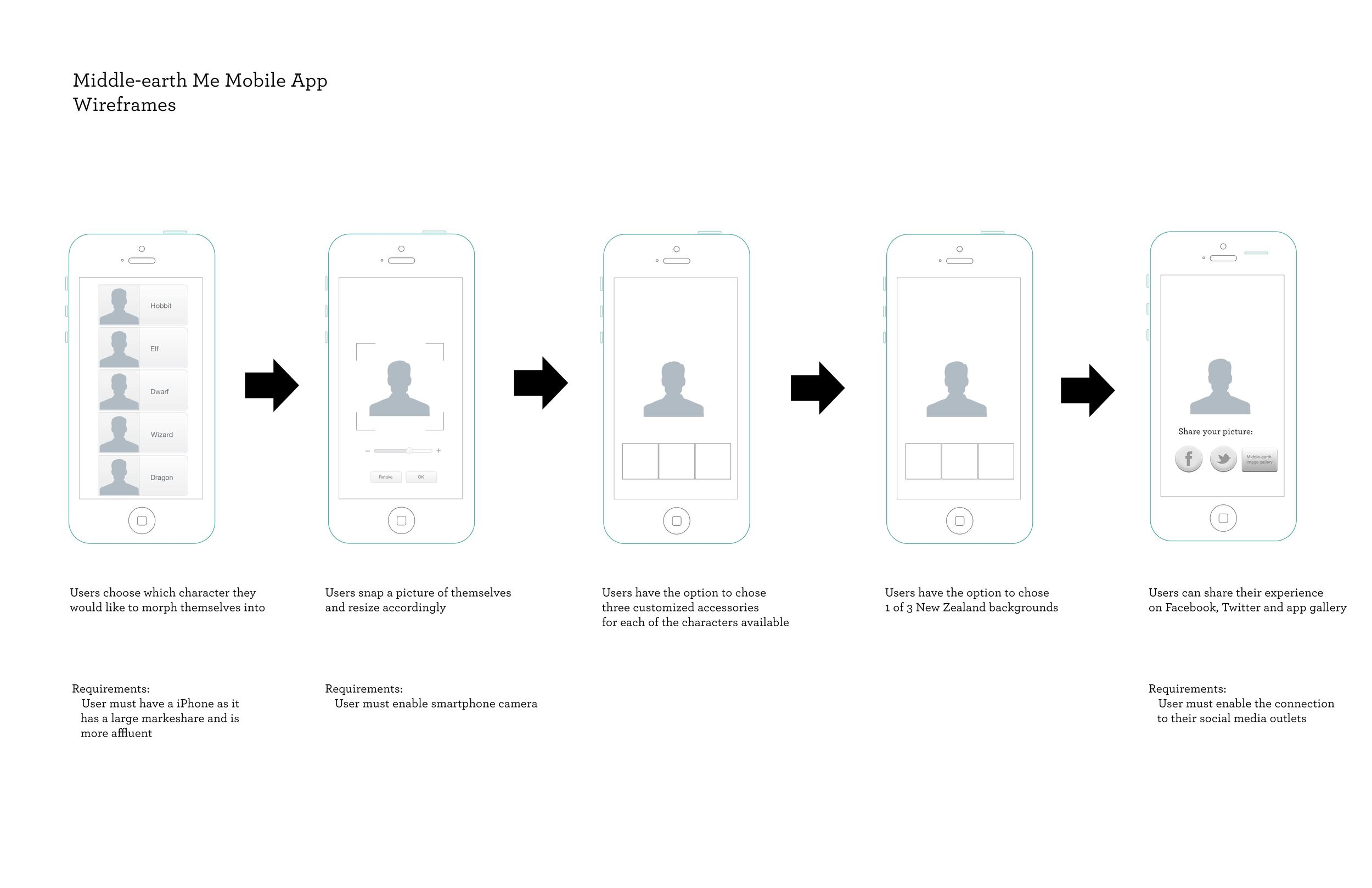 TNZ Mobile Me Mobile App Wireframes