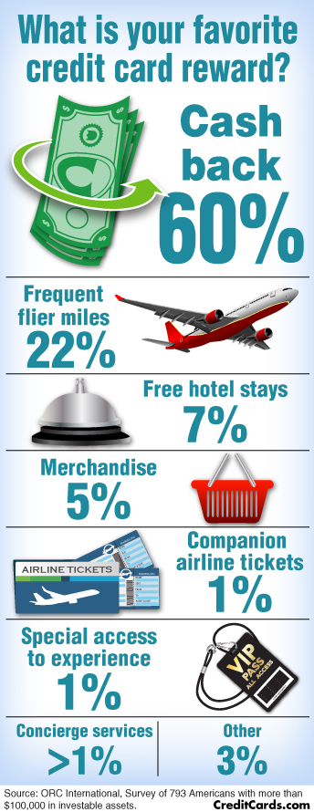 Most people go for cash back, neglecting the lucrative bonuses to be had by travel rewards. Source:   CreditCards.com