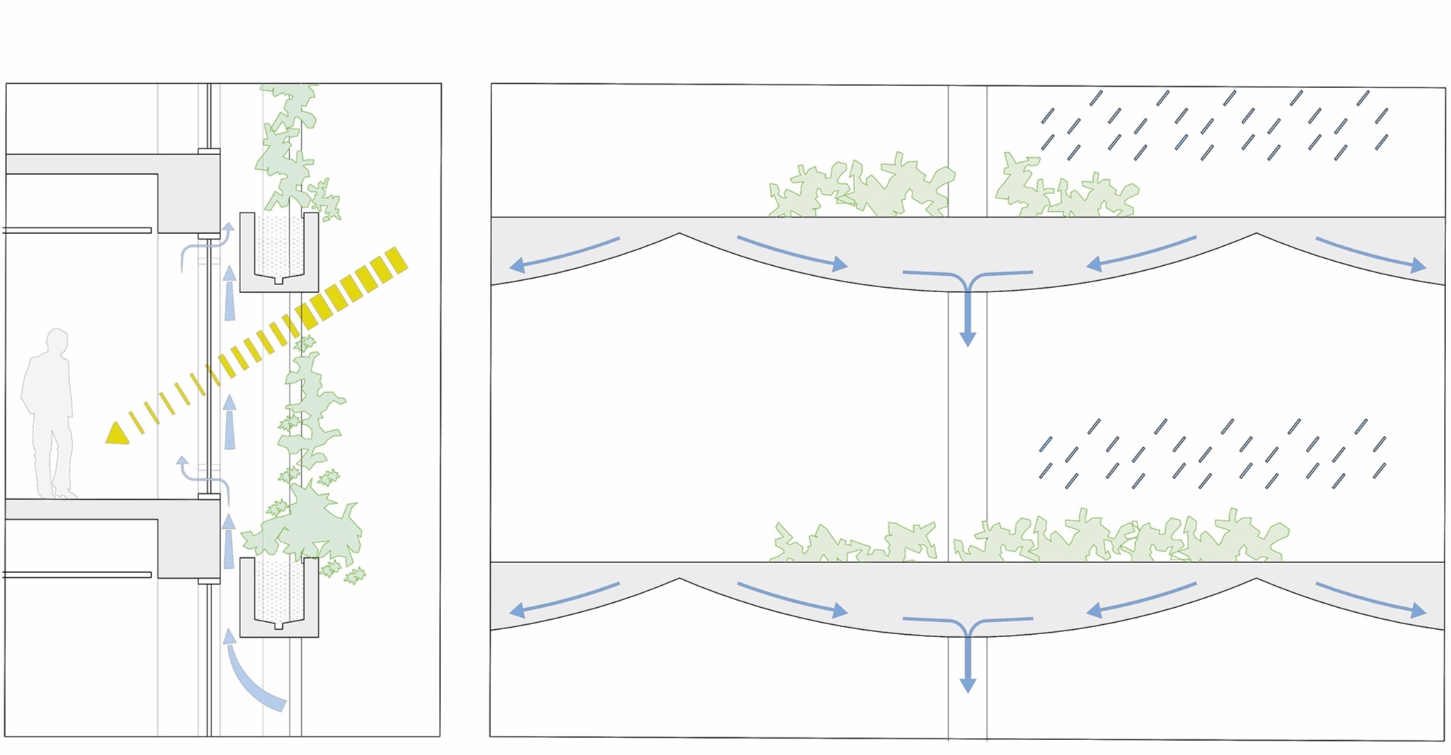 Facade acts as filter, collecting rain water, allowing passive circulation of air between vegetation and envelope, screening sunlight, reducing heat gain and providing pleasant environment for the occupants.