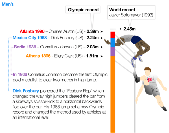 From our  Higher, Better, Faster Strong  article on the evolution of athletes throughout the modern era.