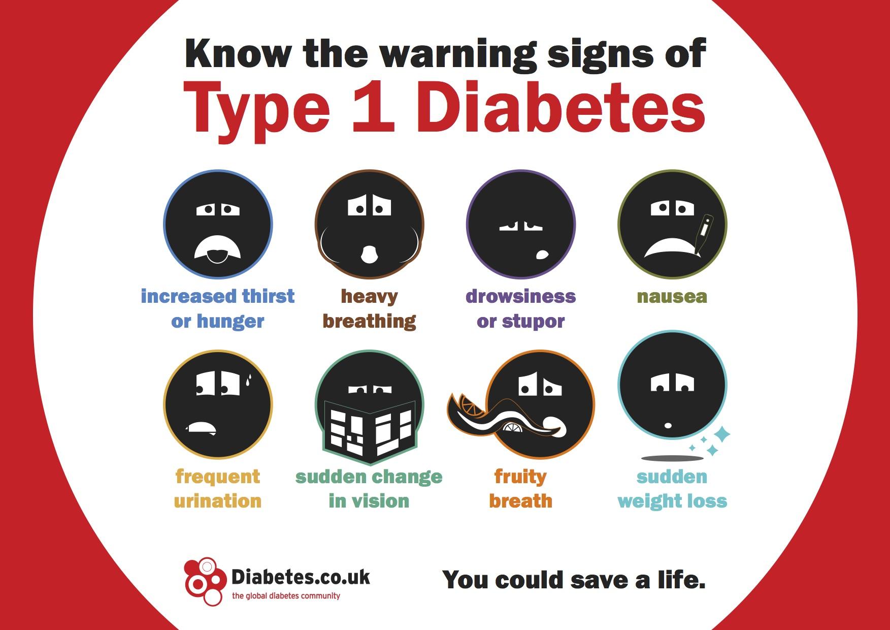 Diabetes Awareness Training sheffield rotherham