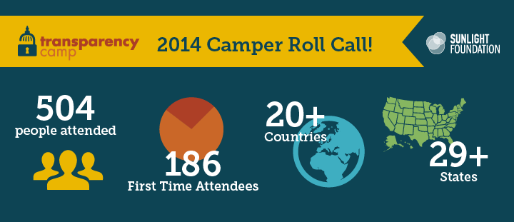 2014 camper roll call infographic
