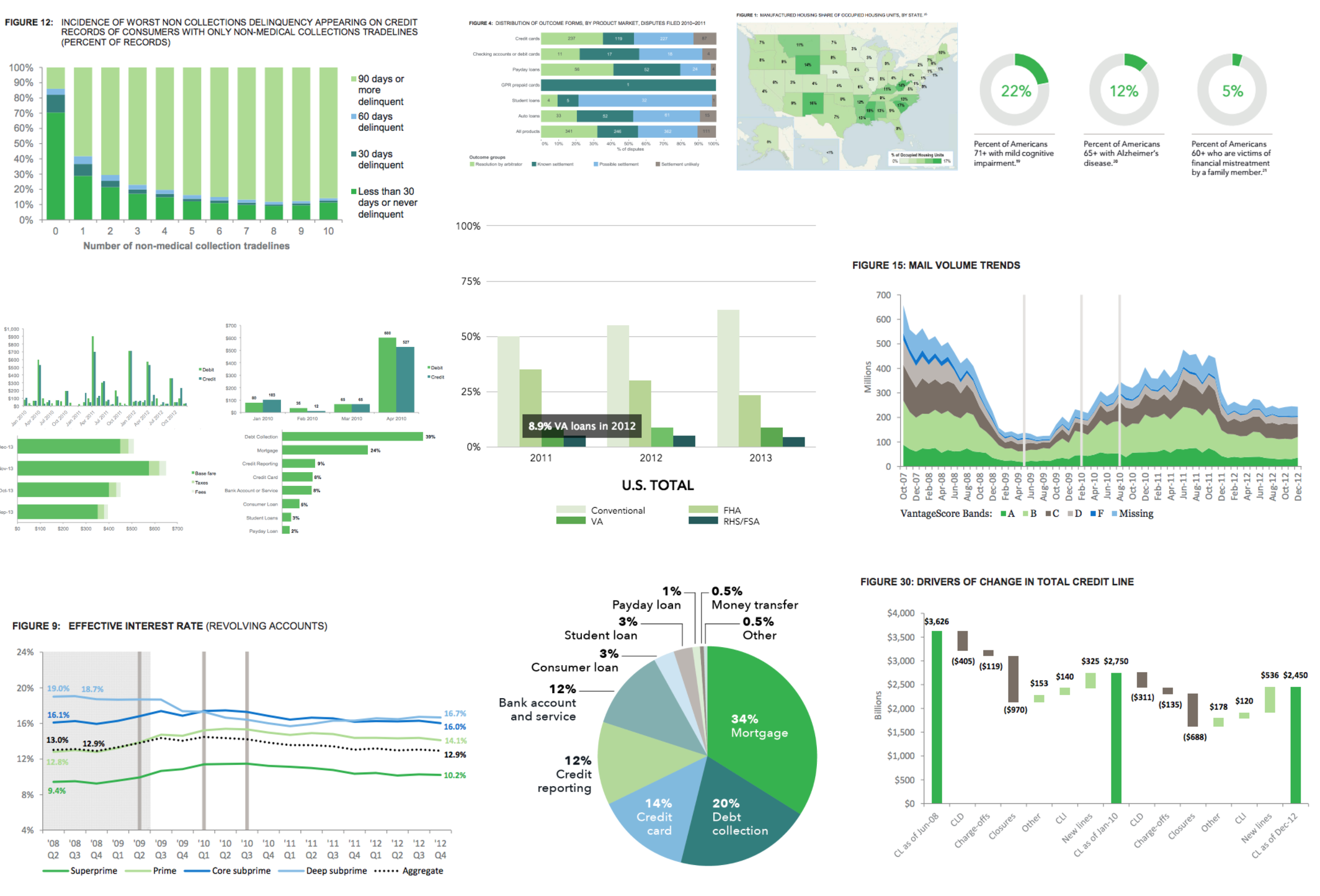 cfpb data visualization- before