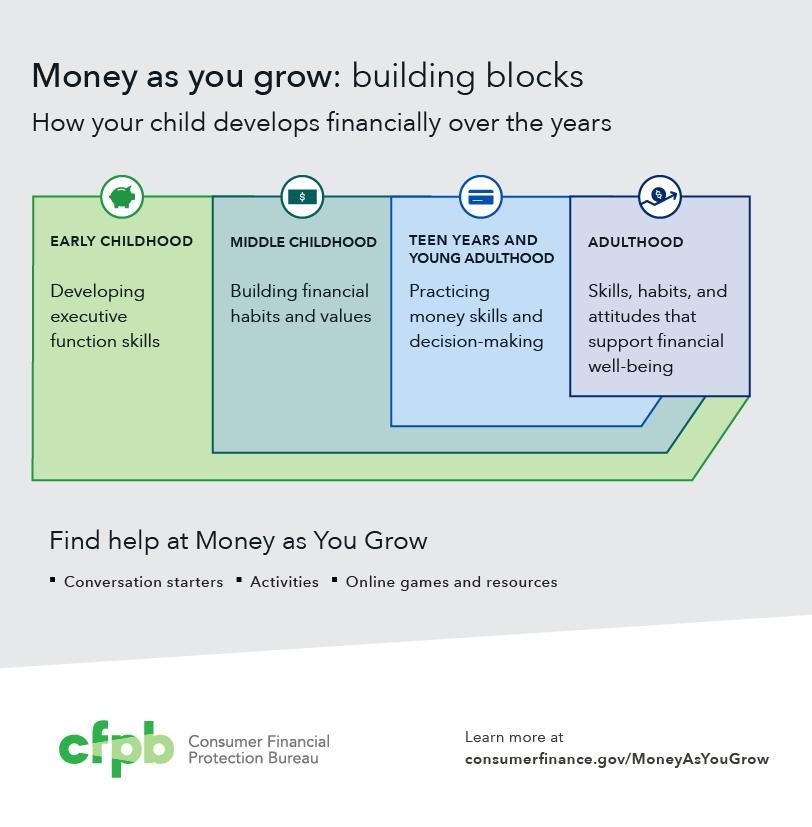 Money as you grow building blocks