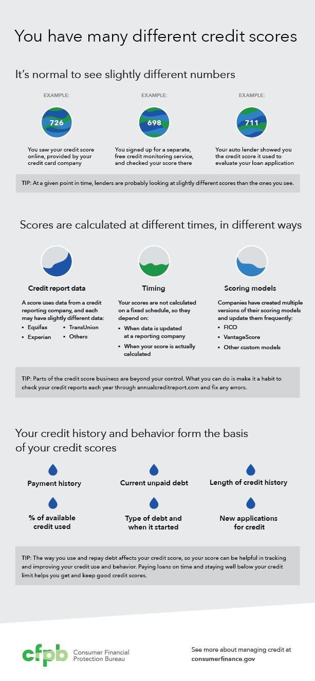 different credit scores