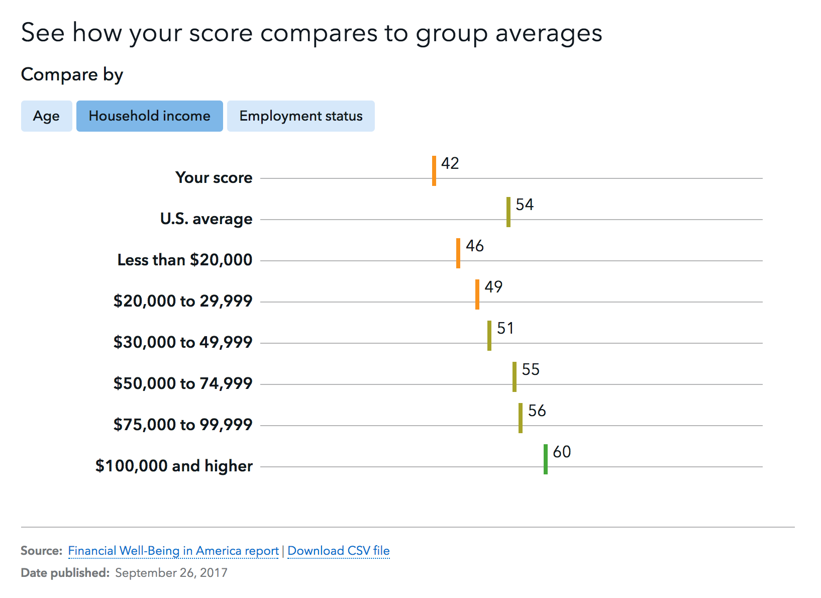 Chart showing average financial well-being scores of people with different household incomes
