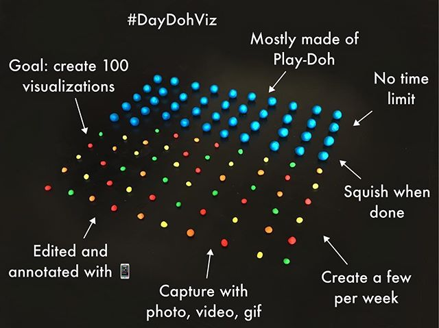 What this quirky project is all about. At this point, I've sorta stopped counting. Things may change in 2019 because I want to work with other materials like squishy circuits and 3D printing. I continue to want to explore how data is visualized in 3 dimensions in new and playful ways. 📊🎨🏆 #daydohviz . . #visualizinglife #playdoh #sideproject #the100dayproject #creative #datavisualization #dataviz #datadriven