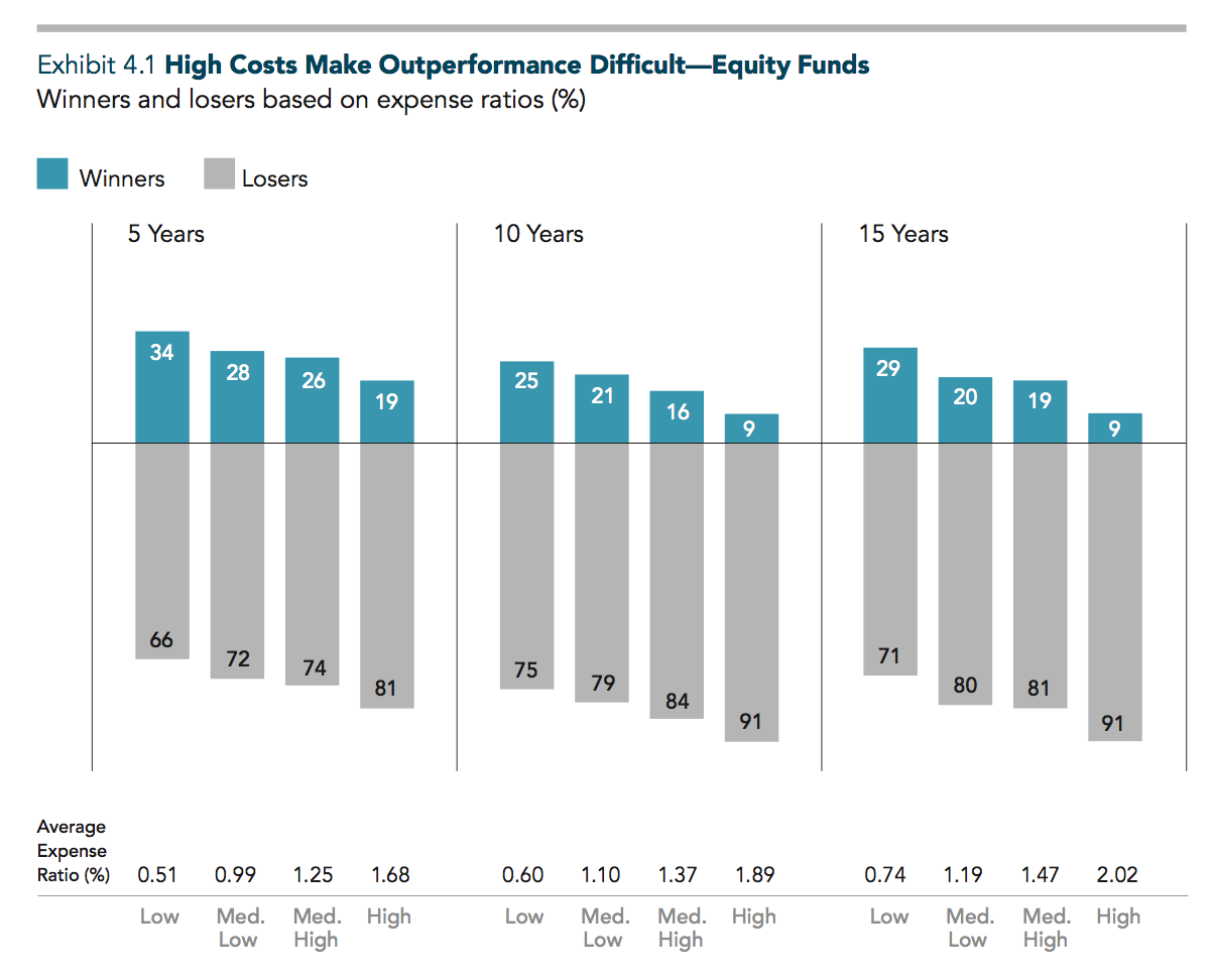 The sample includes funds at the beginning of the five-, 10-, and 15-year periods ending December 31, 2014. Funds are ranked by quartiles based on average expense ratio over the sample period, and performance is compared to their respective benchmarks. The chart shows the proportion of winner and loser funds within each expense ratio quartile. Past performance is no guarantee of future results. See Data appendix for more information. US-domiciled mutual fund data is from the CRSP Survivor-Bias-Free US Mutual Fund Database, provided by the Center for Research in Security Prices, University of Chicago.